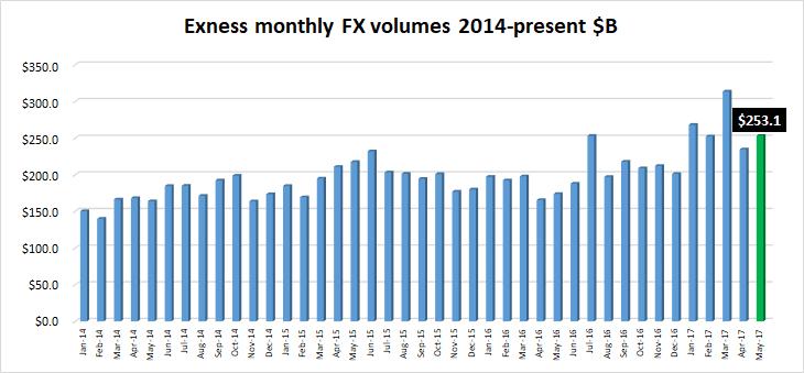 Exness volumes May2017