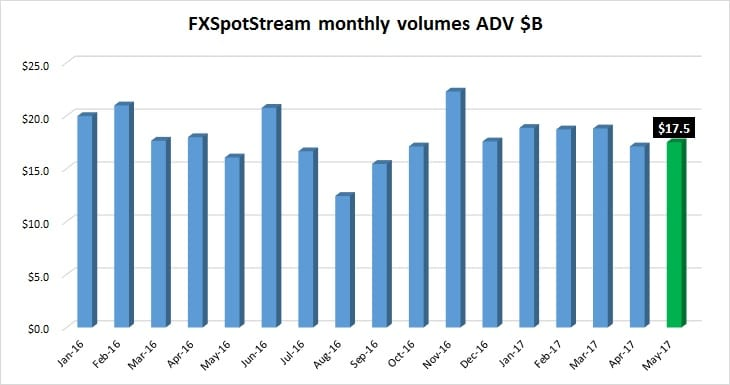 FXSpotStream forex volumes May2017