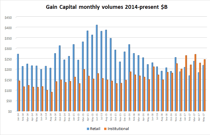 Gain Capital FX volumes May2017