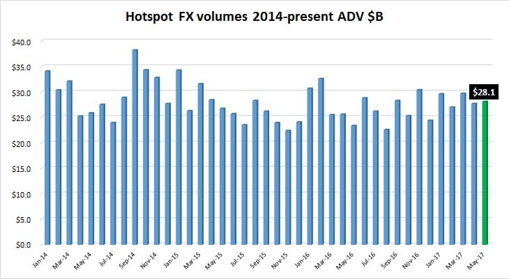 Hotspot FX May2017 volumes