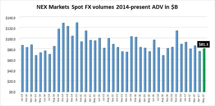 NEX Markets spot FX volume May 2017