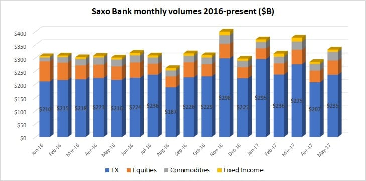 Saxo Bank volumes May2017