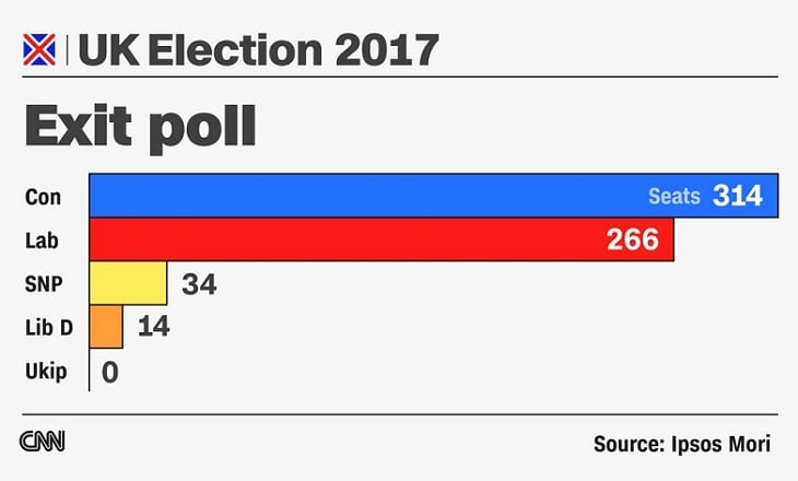 UK election exit poll
