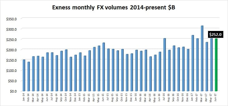 Exness FX volumes Jun2017