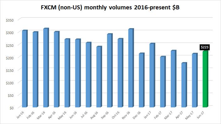 FXCM trading volumes