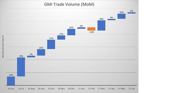 GMI FX volume