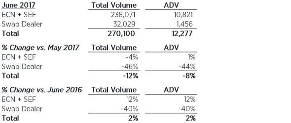 GTX June volumes chart