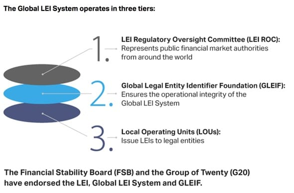 Global LEI number System