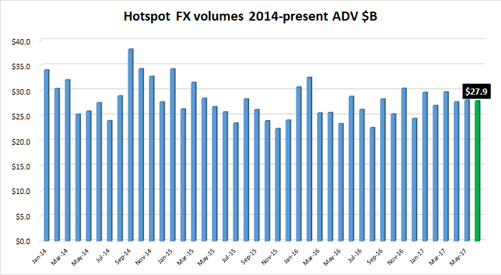 Hotspot FX volumes Jun2017
