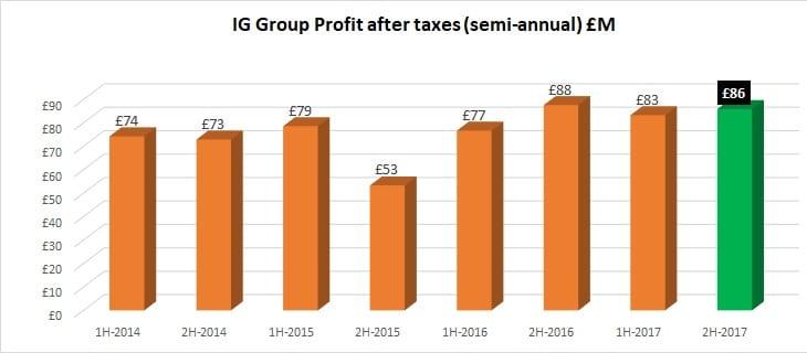 IG Group 2017 profits