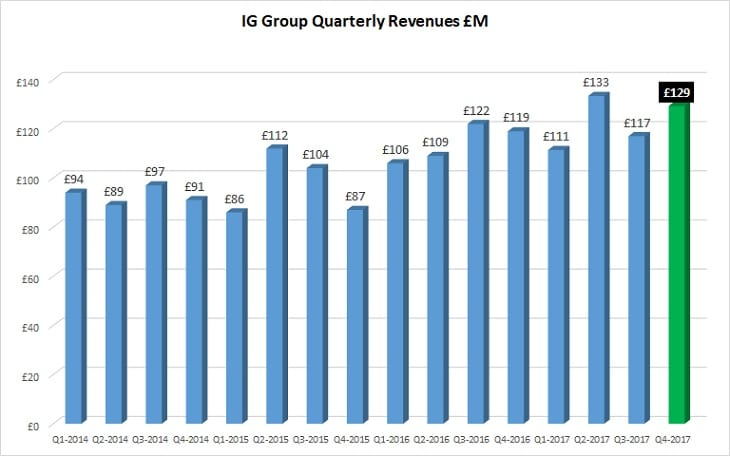 IG Group 2017 revenues