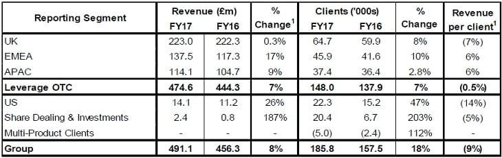 IG geo revenues 2017