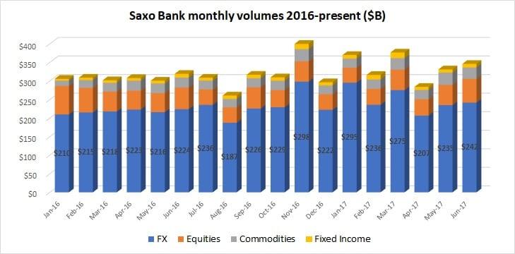 Saxo Bank volumes Jun2017