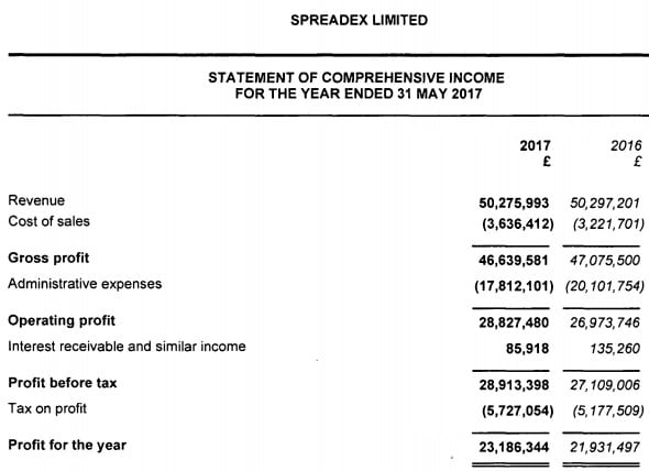 Spreadex 2017 income statement