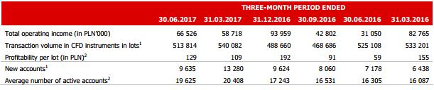 XTB FX trading volumes 1H2017