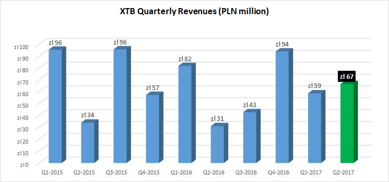 XTB revenues Q2 2017