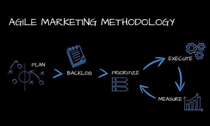 agile marketing methis