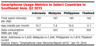 smartphone use southeast asia