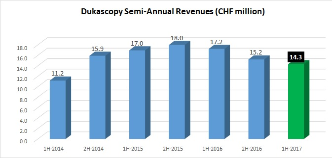 Dukascopy revenues 2017 1H