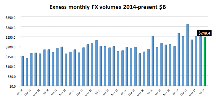 Exness FX volumes July2017