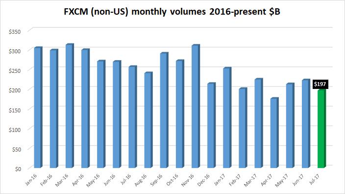 FXCM monthly FX volume July2017