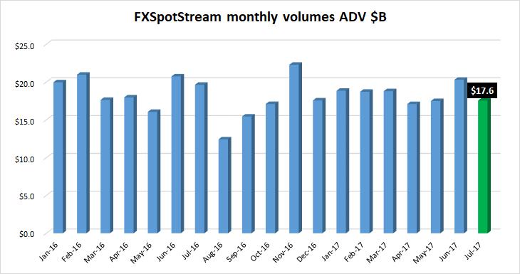 FXSpotStream volumes Jul2017