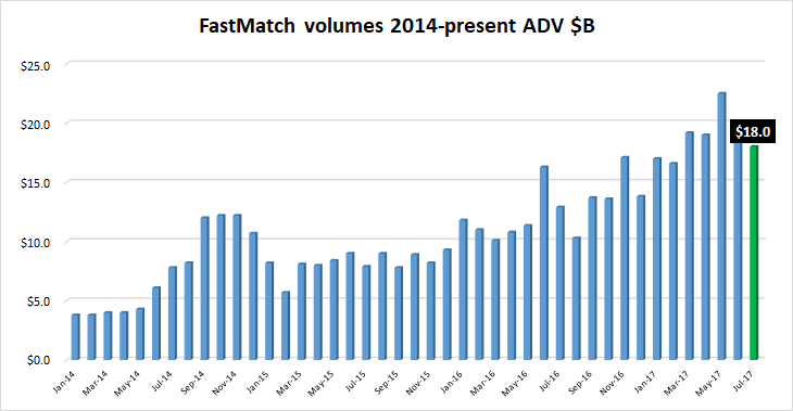 FastMatch volumes Jul2017