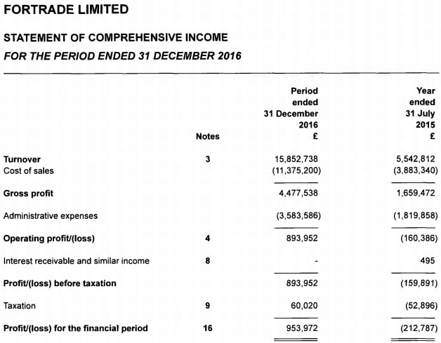 Fortrade 2016 income statement