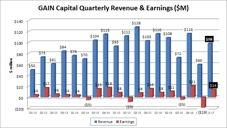 Gain Capital revenue earnings Q2 2017