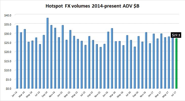 Hotspot FX volumes Jul2017