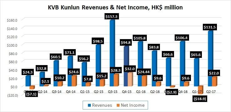 KVB Kunlun Q2 2017 revenue profit