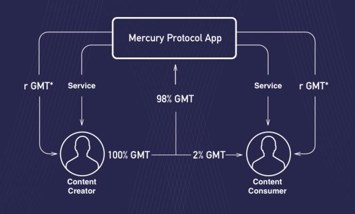 Mercury Protocol blockchain