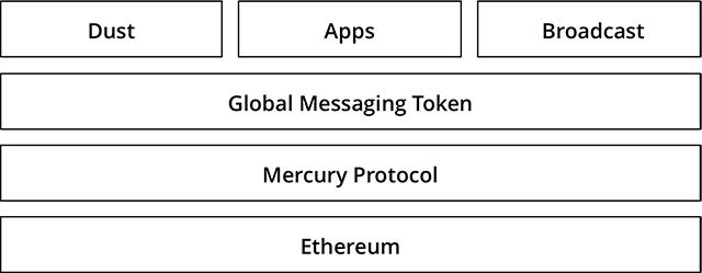 Mercury Protocol tech stack