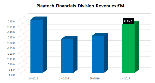 Playtech financials division revenues 1H2017