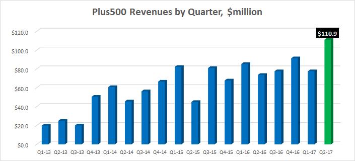 Plus500 revenues Q2-2017