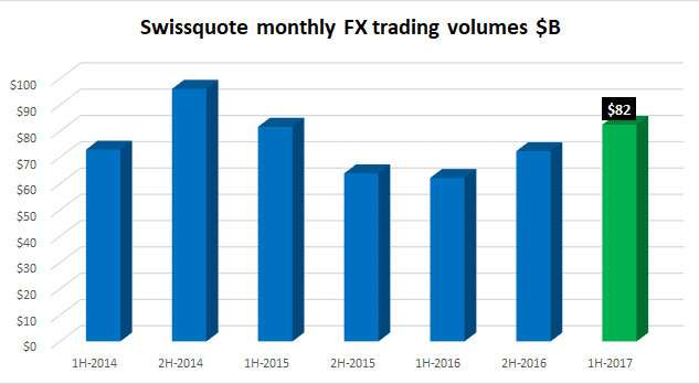 Swissquote monthly FX volumes