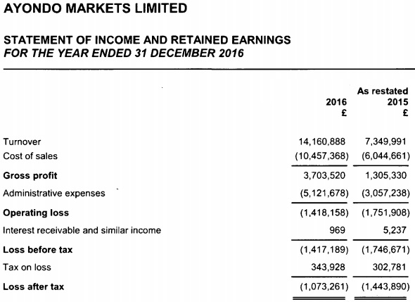 Ayondo Markets 2016 income statement