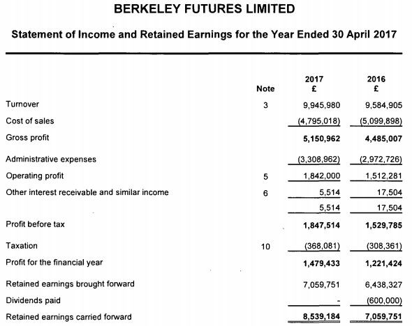 Berkeley Futures 2017 income statement