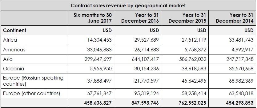 Binary.com revenues geography 2017