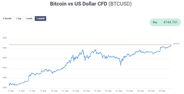 Bitcoin USD CFD