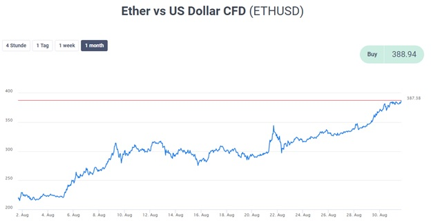 Ether USD CFD