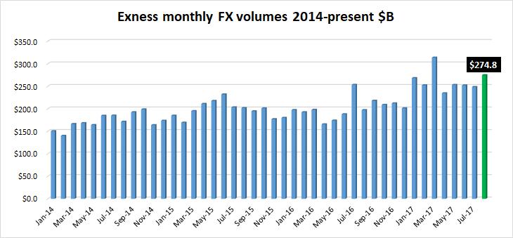 Exness volumes Aug2017