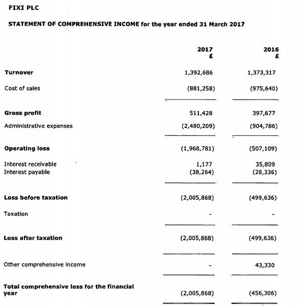 FIXI plc income statement 2017