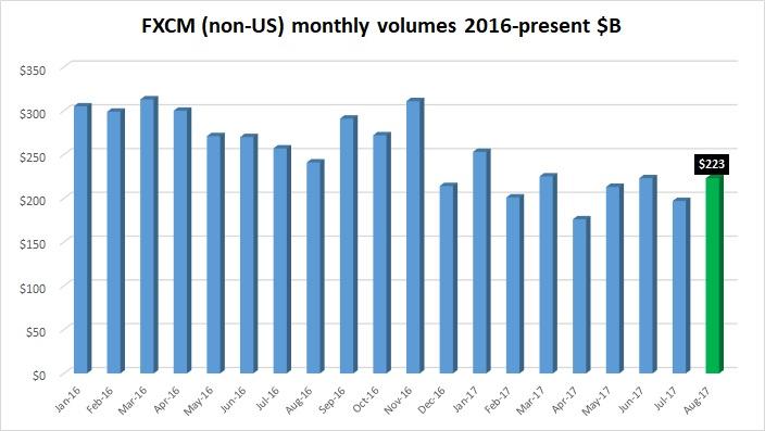 FXCM FX trading volumes Aug2017