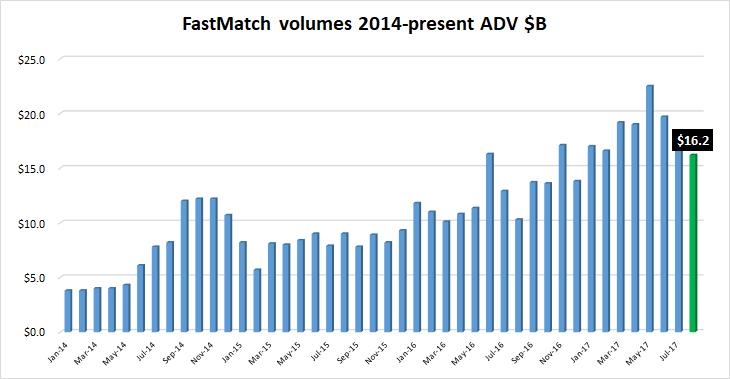 FastMatch FX volumes Aug2017