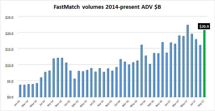 FastMatch FX volumes Sep2017