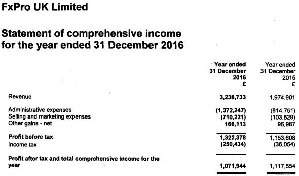FxPro UK income statement 2016