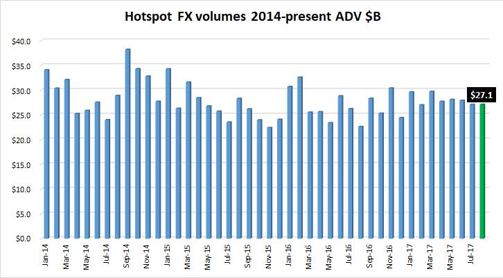 Hotspot FX volumes Aug2017