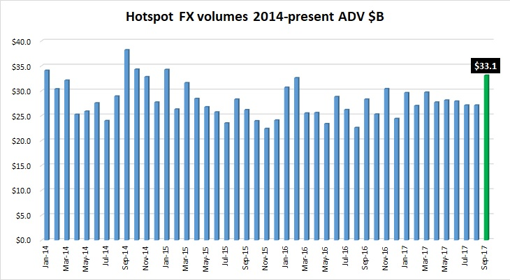 Hotspot FX volumes Sep2017