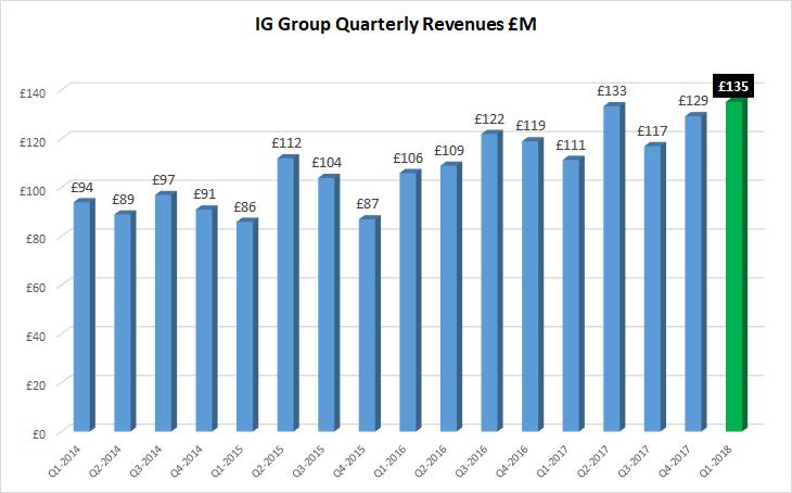 IG Group revenues Q1 2018